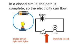 Closed Circuit class 7